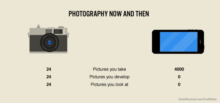 How the iphone revolutionized photography